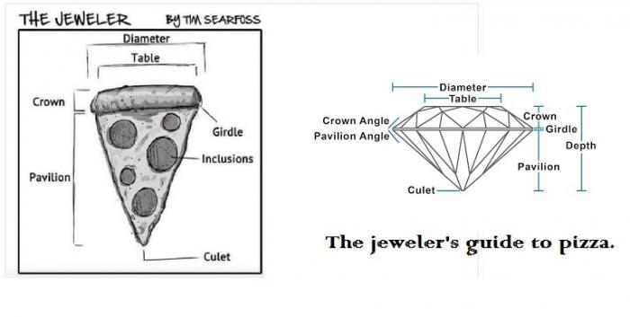 Pizza vs. Diamonds